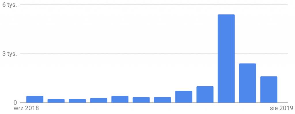 Wykres potencjału frazy sezonowej